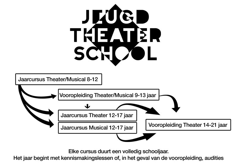 Schema lessen en cursussen vooropleiding jeugdtheaterschool